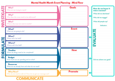 Mind Flow chart to help plan a Mental Health Month event